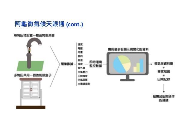 田間感測器的設計與挑戰  Field Sensor issue  Unstable Power Supply(Battery)  Unstable Network  Long Range  Severe environment  M...