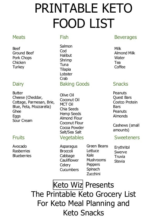 This is a graphic of Keto Diet Shopping List Printable in weight loss