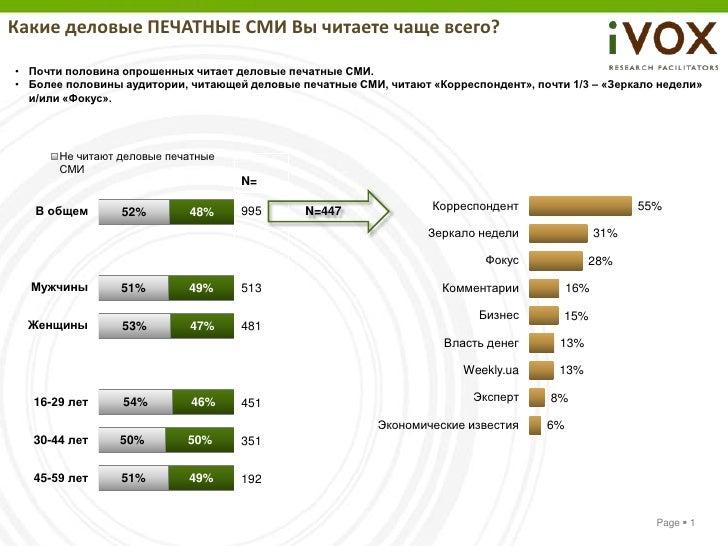 Какие деловые ПЕЧАТНЫЕ СМИ Вы читаете чаще всего?• Почти половина опрошенных читает деловые печатные СМИ.• Более половины ...