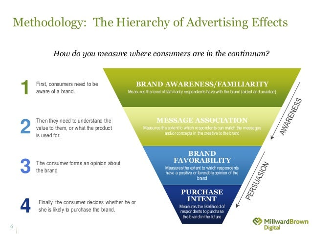 Methodology: The Hierarchy of Advertising Effects BRAND AWARENESS/FAMILIARITY Measures the level of familiarity respondent...