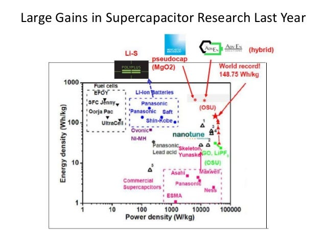 Supercapacitor Cost Per Kwh
