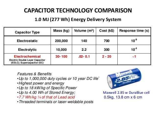 Printed Supercapacitors