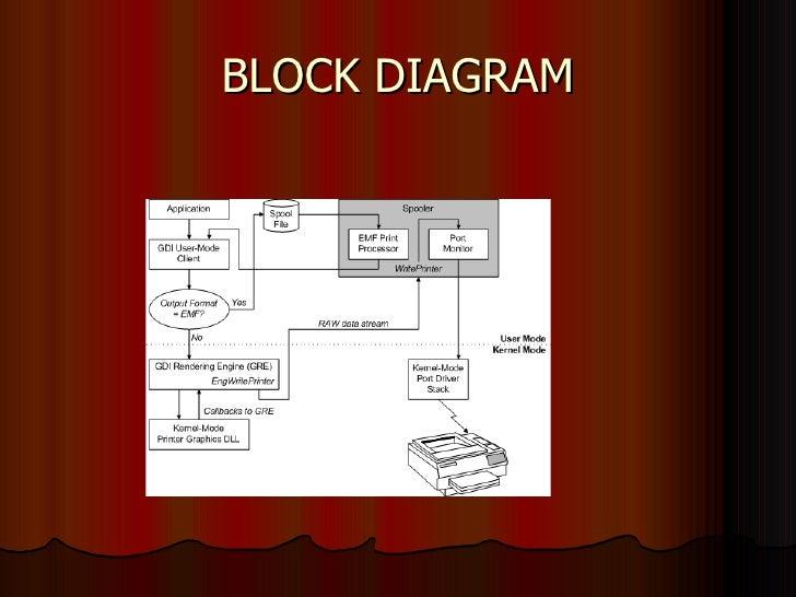 printer rh slideshare net block diagram of laser printer block diagram of dot matrix printer