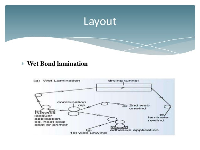 Printing Lamination Amp Material Structure