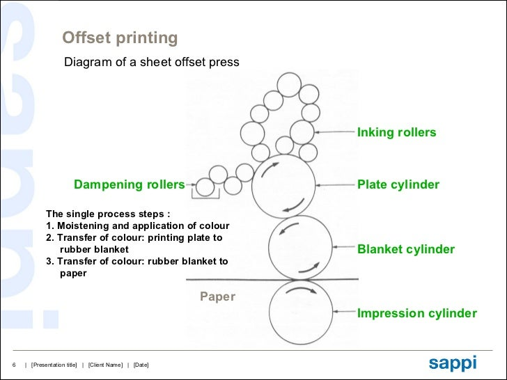 Offset Printing Diagram Offset Printing Press Diagram