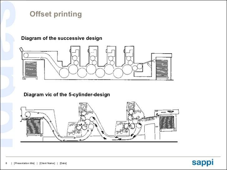 printing technology sheetfed offset 1 rh slideshare net Gutenberg Printing Press flexographic printing press diagram