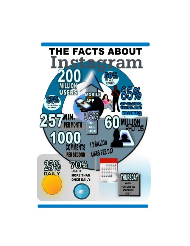 THE FACTS ABOUT Instagram  OF ALL  INTERNET  USERS  OF ALL  RETAILERS  1.2 BILLION