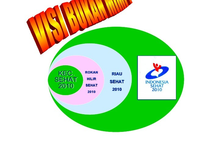 VISI BUKAN MIMPI ROKAN HILIR SEHAT 2010 RIAU SEHAT 2010 KEC. SEHAT 2010