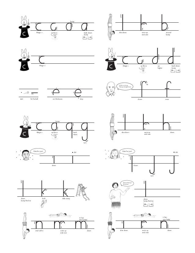 Handwriting Without Tears Alphabet Chart: Print lowercase formation_chart1rh:slideshare.net,Chart