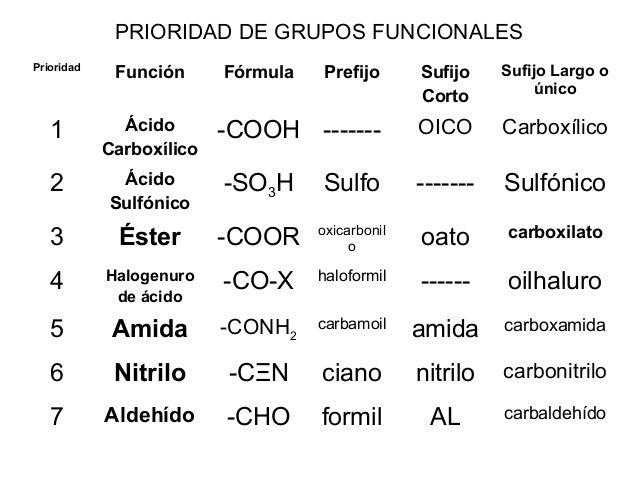 PRIORIDAD DE GRUPOS FUNCIONALES Prioridad  Función  1  Ácido Carboxílico  2  Fórmula  Prefijo  Sufijo Corto  Sufijo Largo ...