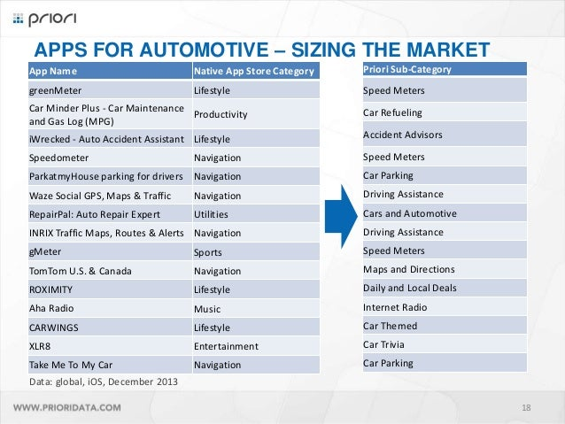 trends in the automotive apps market