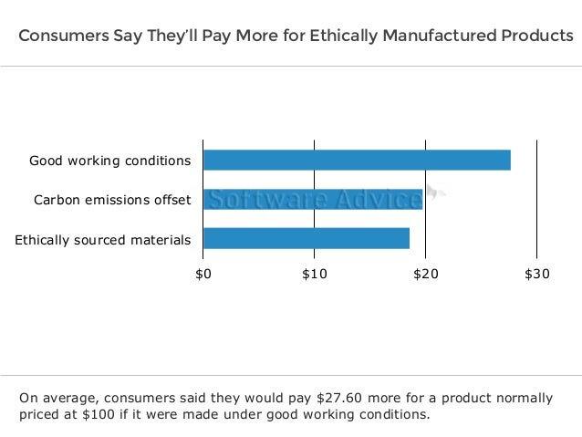 Software Advice IndustryView: Key Priorities For Ethical Supply Chains Slide 3