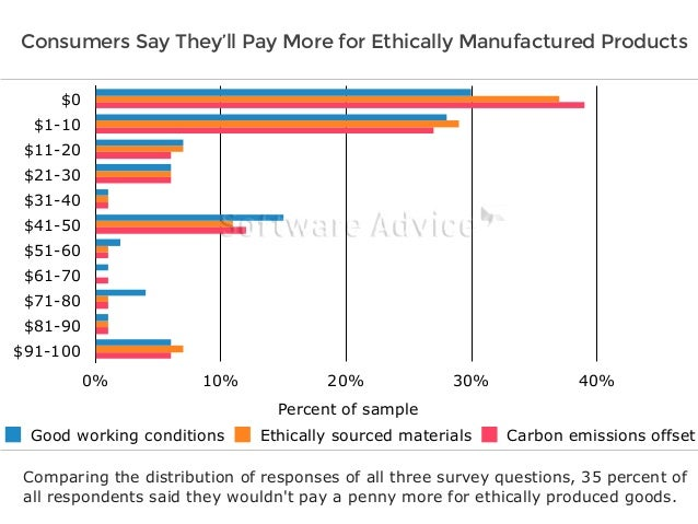 Consumers Say They'll Pay More for Ethically Manufactured Products  $0  $1-10  $11-20  $21-30  $31-40  $41-50  $51-60  $61...
