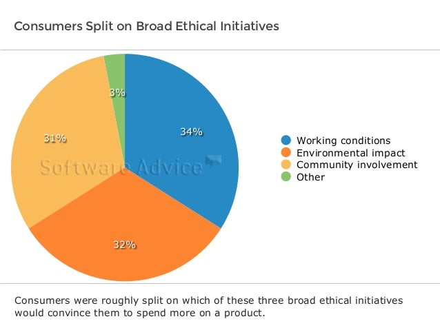 Consumers Split on Broad Ethical Initiatives  3%  31%  32%  34%  Working conditions  Environmental impact  Community invol...