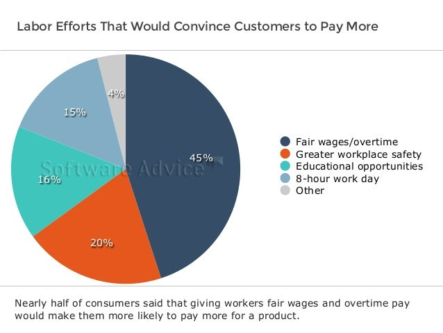 Labor Efforts That Would Convince Customers to Pay More  4%  15%  16%  20%  45%  Fair wages/overtime  Greater workplace sa...