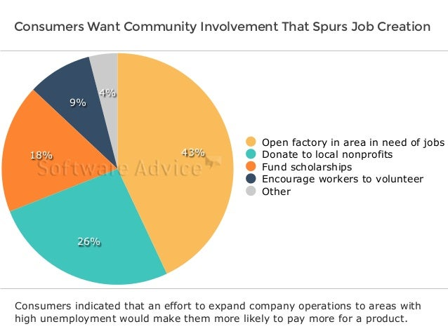 Consumers Want Community Involvement That Spurs Job Creation  4%  9%  18%  26%  43%  Open factory in area in need of jobs ...