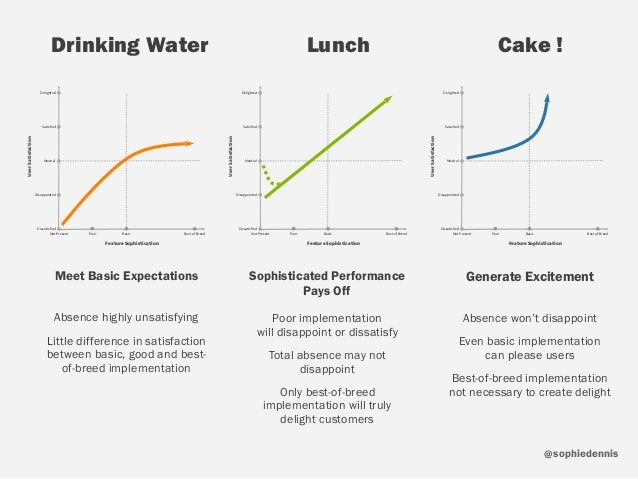 sophiedennis@ Drinking Water Lunch Cake ! Meet Basic Expectations Feature Sophistication UserSatisfaction Not Present Poor...
