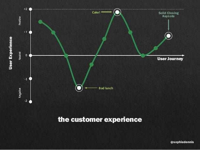 sophiedennis@ User Journey UserExperience the customer experience Solid Closing Keynote Bad  lunch Cake!