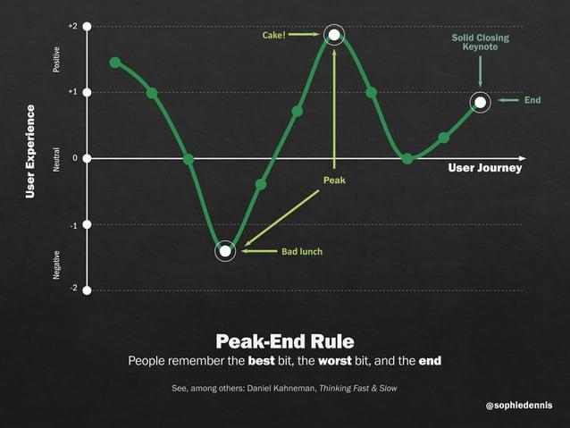 sophiedennis@ Solid Closing Keynote User Journey UserExperience Peak-End Rule People remember the best bit, the worst bit...