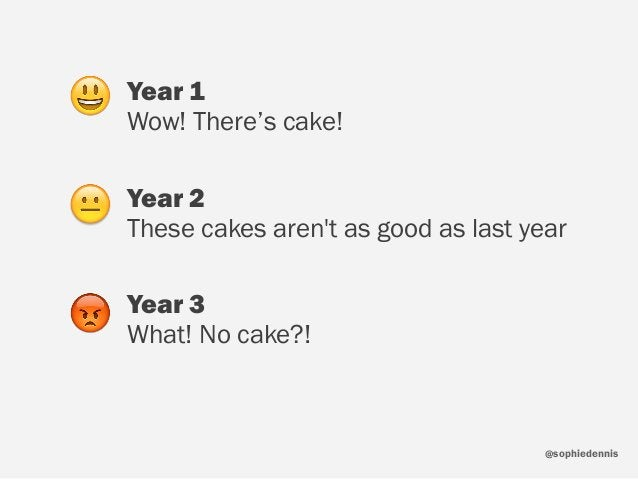 sophiedennis@ Year 1 Wow! There's cake! Year 2 These cakes aren't as good as last year Year 3 What! No cake?! 😃 😐 😡