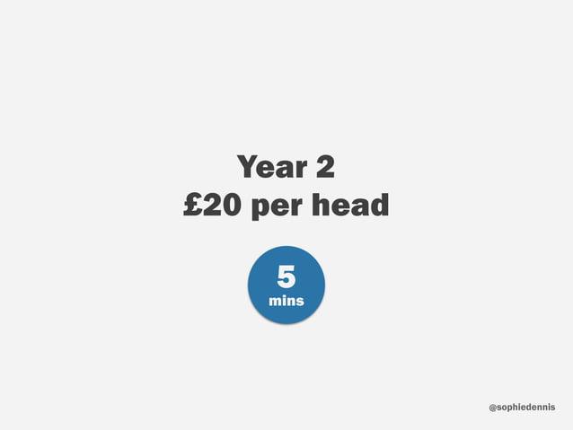 sophiedennis@ Year 2 £20 per head 5 mins