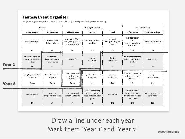 sophiedennis@ Draw a line under each year Mark them 'Year 1' and 'Year 2' Year 1 Year 2