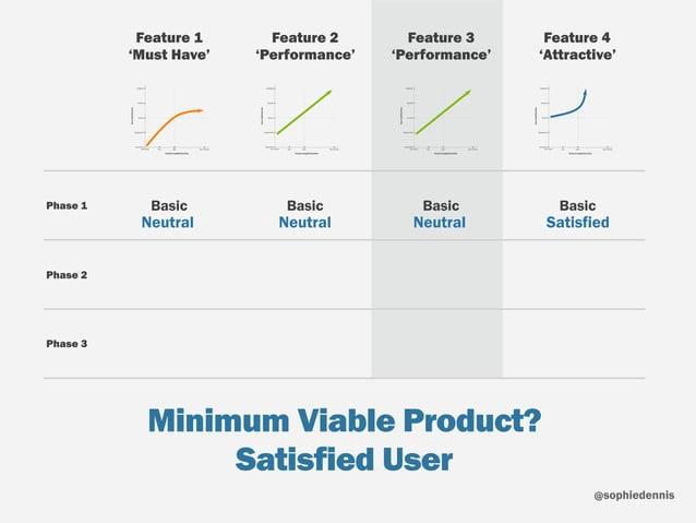 sophiedennis@ Minimum Viable Product? Satisfied User Feature Sophistication UserSatisfaction Not Present Poor Best of Bree...
