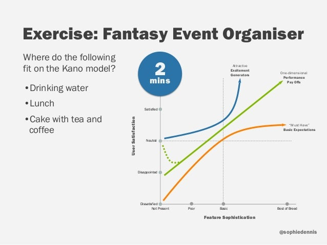 sophiedennis@ Exercise: Fantasy Event Organiser Where do the following fit on the Kano model? •Drinking water •Lunch •Cake...