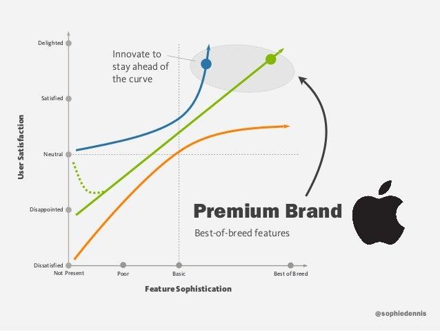 sophiedennis@ Best-of-breed features Premium Brand Feature Sophistication UserSatisfaction Not Present Poor Best of BreedB...