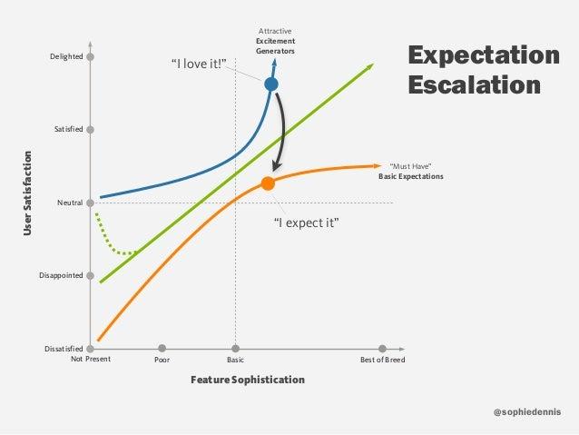 sophiedennis@ Expectation Escalation Feature Sophistication UserSatisfaction Not Present Poor Best of BreedBasic Dissatisf...