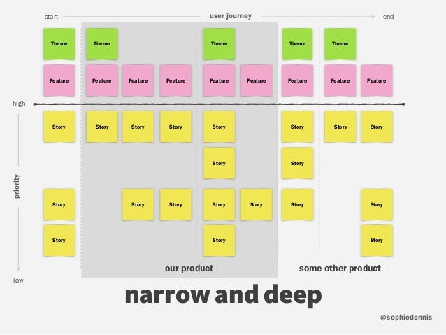 sophiedennis@ narrow and deep low high priority start enduser journey our product some other product Theme Story Story Sto...