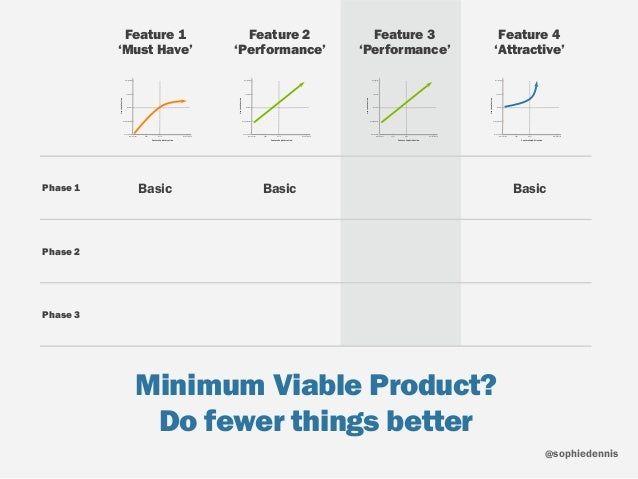 sophiedennis@ Minimum Viable Product? Do fewer things better Feature Sophistication UserSatisfaction Not Present Poor Bes...