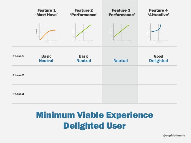 sophiedennis@ Minimum Viable Experience Delighted User Feature 1 'Must Have' Feature 2 'Performance' Feature 3 'Perform...