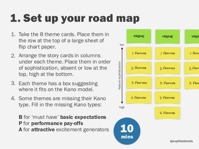 sophiedennis@ 1. Set up your road map 1. Take the 8 theme cards. Place them in the row at the top of a large sheet of flip...