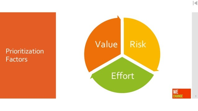 three factors that are essential to consider in prioritizing programs or projects How to identify risk factors in your project plan to help you identify risk factors all projects progress through the formally consider.