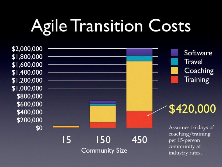 Agile Transition Costs$2,000,000$1,800,000                                               Software$1,600,000               ...