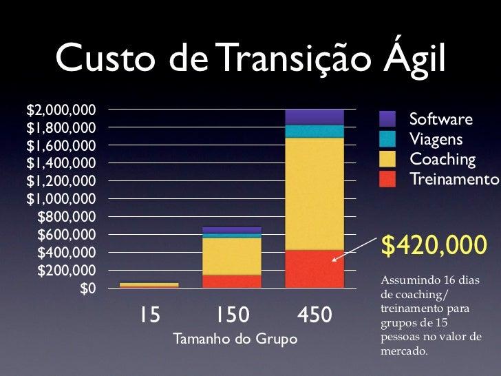 Custo de Transição Ágil$2,000,000$1,800,000                                            Software$1,600,000                 ...