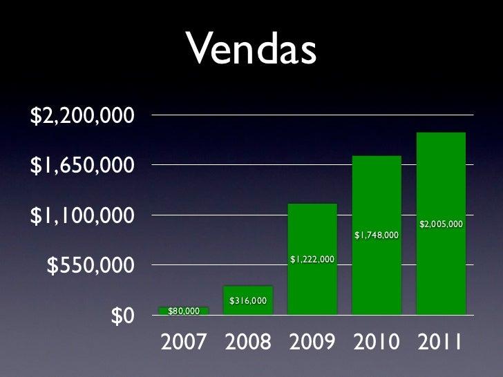 Vendas$2,200,000$1,650,000$1,100,000                                                  $2,005,000                          ...