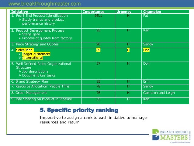 www.breakthroughmaster.com 5. Specific priority ranking Initiative Importance Urgency Champion 1. Front End Product Identi...