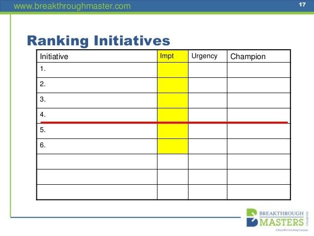 www.breakthroughmaster.com 17 Ranking Initiatives Initiative Impt Urgency Champion 1. 2. 3. 4. 5. 6.
