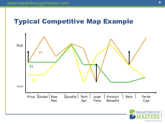 www.breakthroughmaster.com 9 Typical Competitive Map Example #3 #2 #1 High Low Techn Cap RelnProduct Breadth Lead Time Tec...