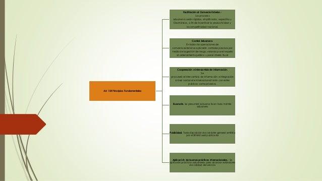Art. 104 Principios Fundamentales Facilitación al Comercio Exterior.- Los procesos aduaneros serán rápidos, simplificados,...