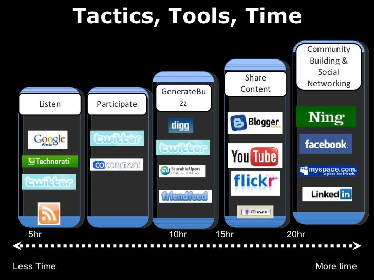 Tactics, Tools, Time Listen Participate Community Building & Social Networking GenerateBuzz Less Time More time 5hr 10hr 1...