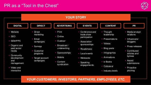 """PR as a """"Tool in the Chest"""" 11 YOUR STORY  Website  SEO  SEM/PPC  Organic and paid social media  Community developmen..."""