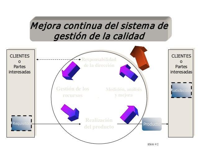 Responsabilidad de la dirección Gestión de los recursos Medición, análisis y mejora Realización del producto Requisitos Sa...