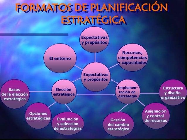 FORMATOS DE PLANIFICACIÓN ESTRATÉGICA Expectativas y propósitos El entorno Recursos, competencias y capacidades Expectativ...