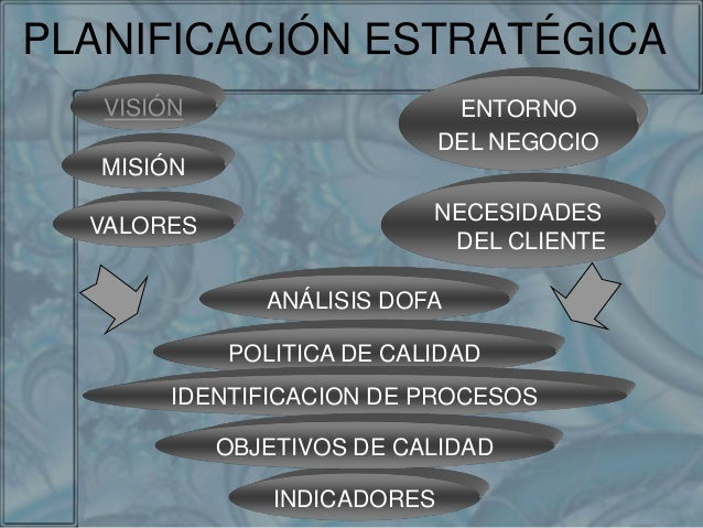 PLANIFICACIÓN ESTRATÉGICA ANÁLISIS DOFA POLITICA DE CALIDAD IDENTIFICACION DE PROCESOS INDICADORES OBJETIVOS DE CALIDAD NE...