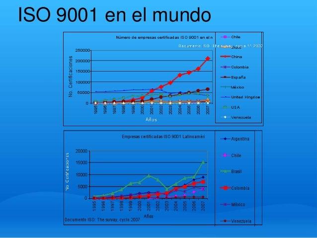 ISO 9001 en el mundo