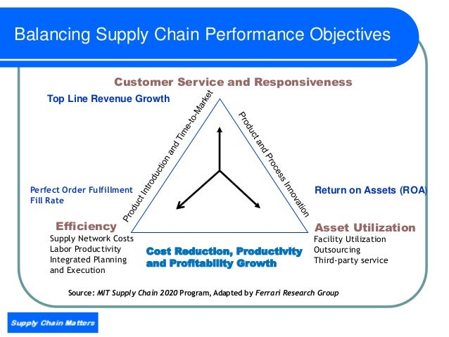 Most Significant Trends Impacting Global Supply Chain And
