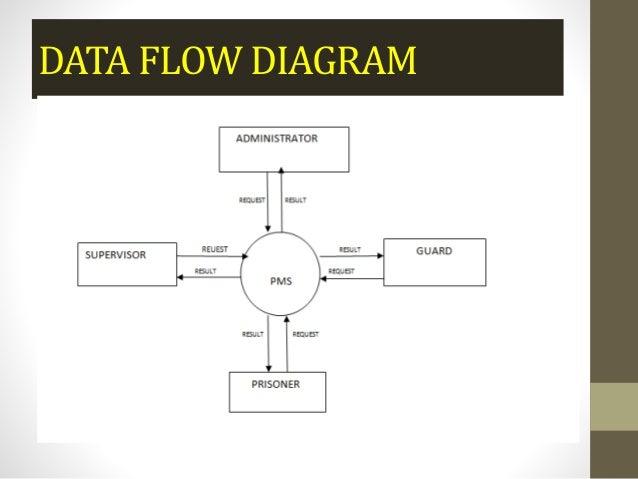 Er Diagram Prison - Wiring Diagrams Dock